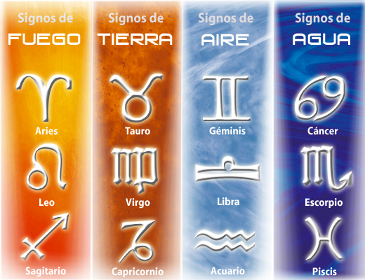 ¿Como se determina el signo zodiacal?